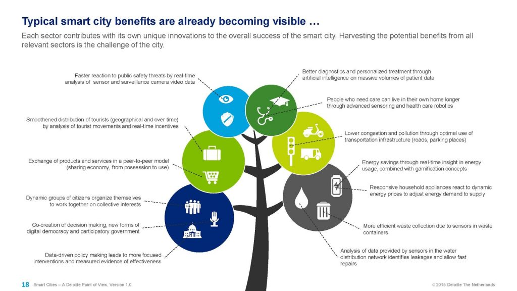 inforgrafic despre beneficiile pe care le prezinta un smart city