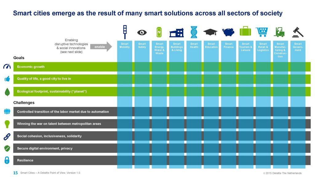Infografic Deloitte despre solutiile care rezulta in urma transformarii unui oras intr-unul inteligent.